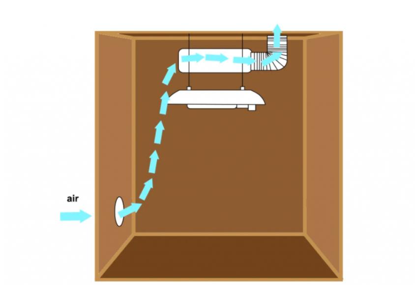 Wentylacja powietrza w growbox - jak zrobić